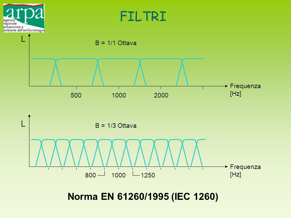 50010002000 80010001250 L L Frequenza [Hz] Frequenza [Hz] B = 1/1 Ottava B = 1/3 Ottava FILTRI Norma EN 61260/1995 (IEC 1260)