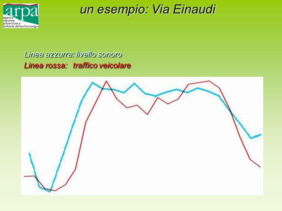 Linea azzurra: livello sonoro Linea rossa: traffico veicolare