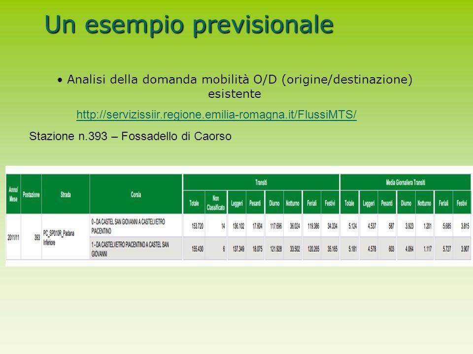 Un esempio previsionale Analisi della domanda mobilità O/D (origine/destinazione) esistente http://servizissiir.regione.emilia-romagna.it/FlussiMTS/ S