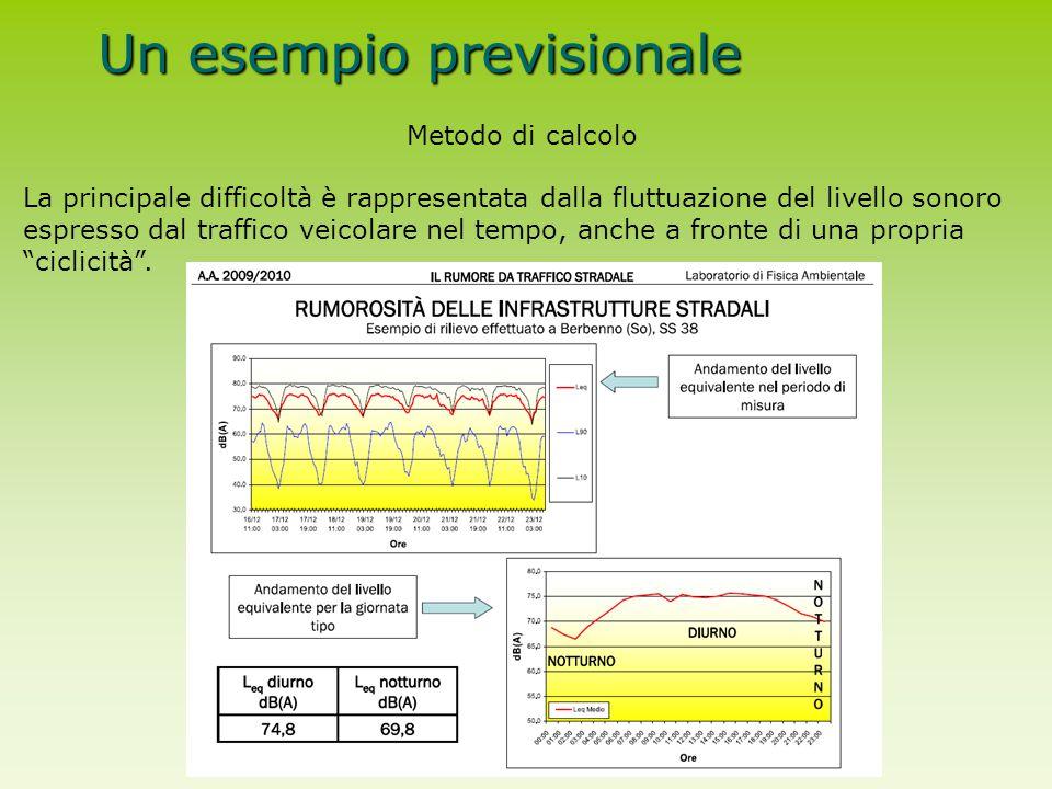 Un esempio previsionale Metodo di calcolo La principale difficoltà è rappresentata dalla fluttuazione del livello sonoro espresso dal traffico veicola