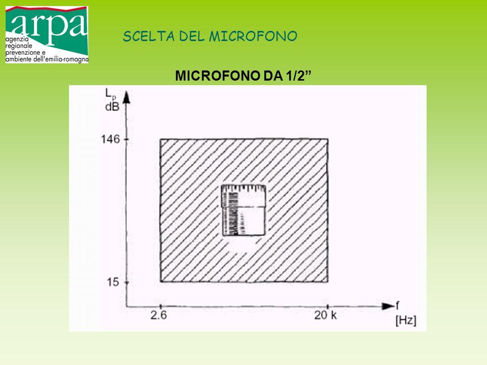 """SCELTA DEL MICROFONO MICROFONO DA 1/2"""""""