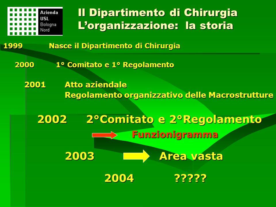 1999Nasce il Dipartimento di Chirurgia 1999Nasce il Dipartimento di Chirurgia 2000 1° Comitato e 1° Regolamento 2000 1° Comitato e 1° Regolamento 2001
