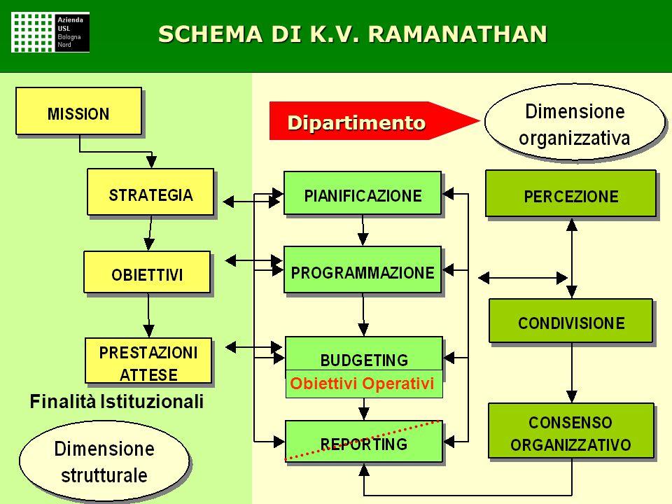 SCHEMA DI K.V. RAMANATHAN Finalità Istituzionali Obiettivi Operativi Dipartimento