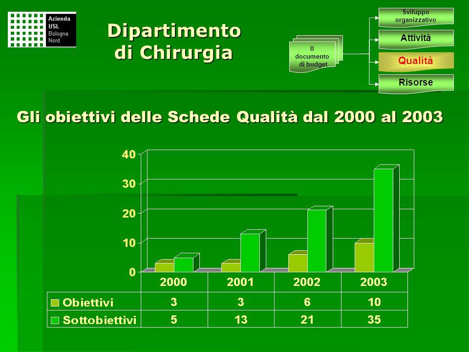 Gli obiettivi delle Schede Qualità dal 2000 al 2003 Dipartimento di Chirurgia Sviluppo organizzativo Attività Qualità Risorse Il documento di budget