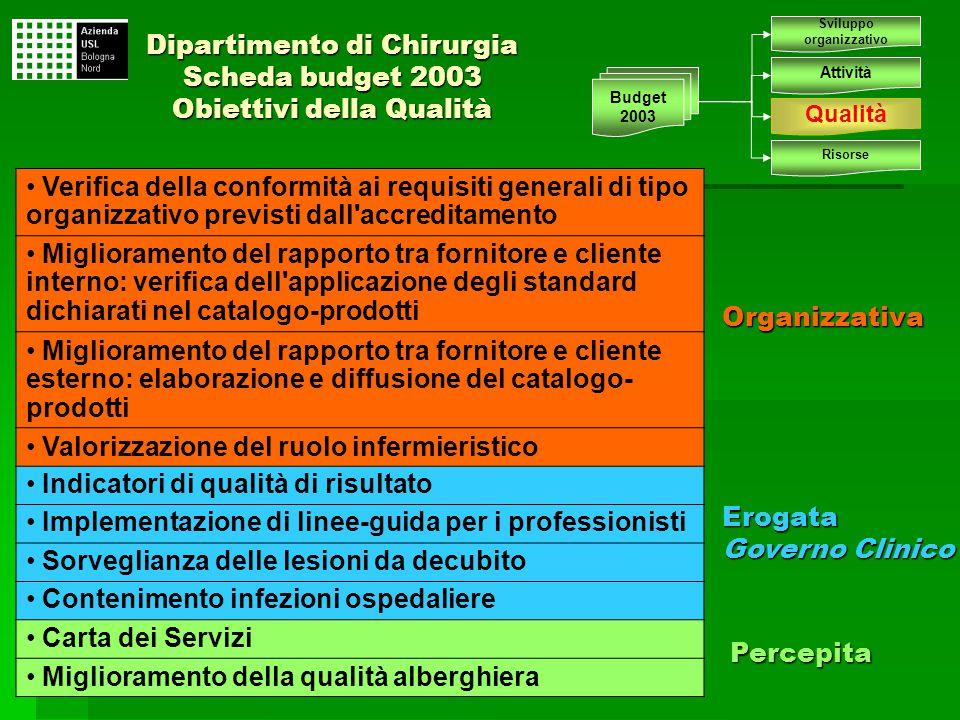 Organizzativa Sviluppo organizzativo Attività Qualità Risorse Budget 2003 Verifica della conformità ai requisiti generali di tipo organizzativo previs