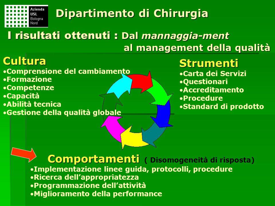 I risultati ottenuti : Dal mannaggia-ment al management della qualità Cultura Comprensione del cambiamento Formazione Competenze Capacità Abilità tecn