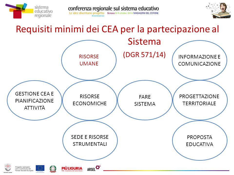 Requisiti minimi dei CEA per la partecipazione al Sistema (DGR 571/14) GESTIONE CEA E PIANIFICAZIONE ATTIVITÀ RISORSE UMANE RISORSE ECONOMICHE SEDE E RISORSE STRUMENTALI FARE SISTEMA INFORMAZIONE E COMUNICAZIONE PROGETTAZIONE TERRITORIALE PROPOSTA EDUCATIVA