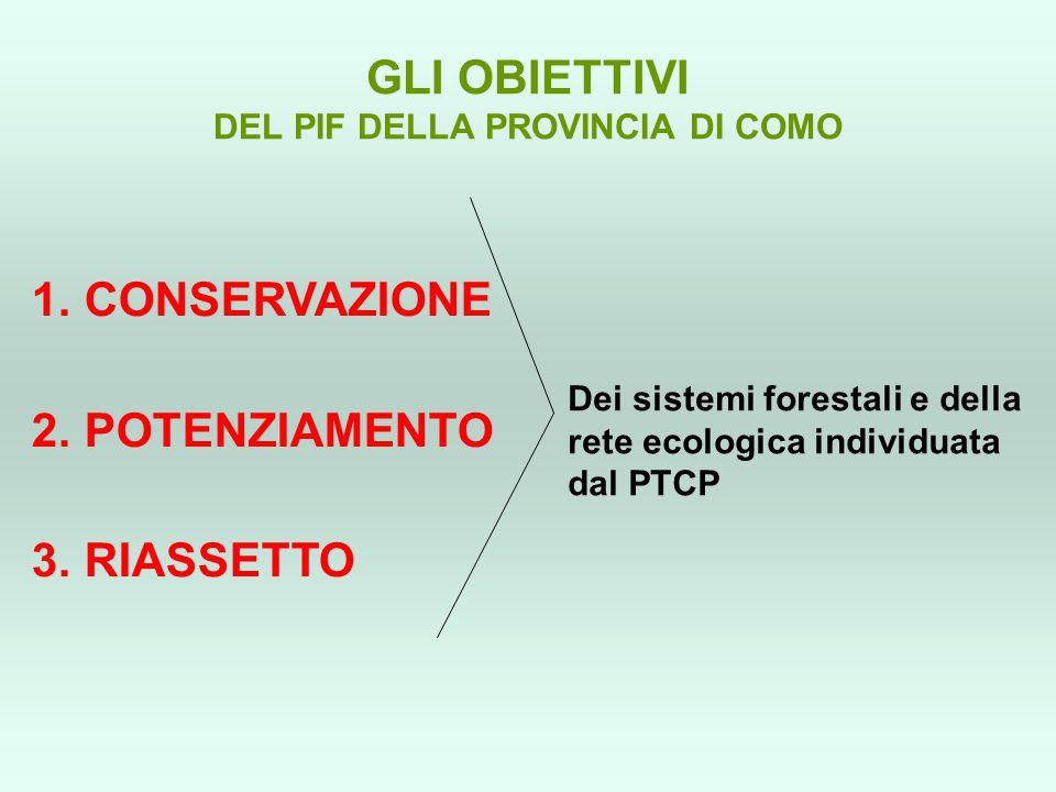 GLI OBIETTIVI DEL PIF DELLA PROVINCIA DI COMO 1. CONSERVAZIONE 2. POTENZIAMENTO 3. RIASSETTO Dei sistemi forestali e della rete ecologica individuata