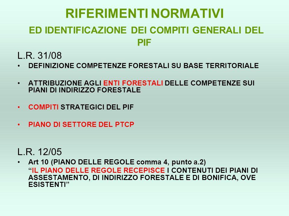 RIFERIMENTI NORMATIVI ED IDENTIFICAZIONE DEI COMPITI GENERALI DEL PIF L.R. 31/08 DEFINIZIONE COMPETENZE FORESTALI SU BASE TERRITORIALE ATTRIBUZIONE AG