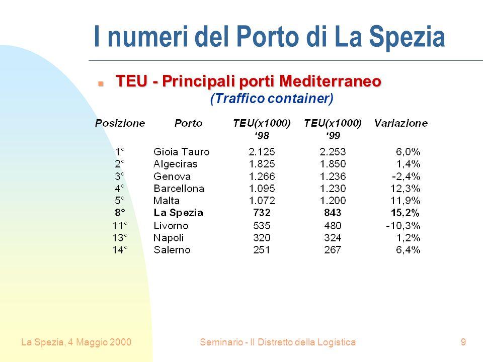 La Spezia, 4 Maggio 2000Seminario - Il Distretto della Logistica9 I numeri del Porto di La Spezia n TEU - Principali porti Mediterraneo (Traffico container)
