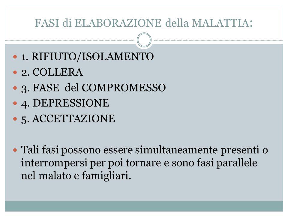 FASI di ELABORAZIONE della MALATTIA : 1. RIFIUTO/ISOLAMENTO 2. COLLERA 3. FASE del COMPROMESSO 4. DEPRESSIONE 5. ACCETTAZIONE Tali fasi possono essere