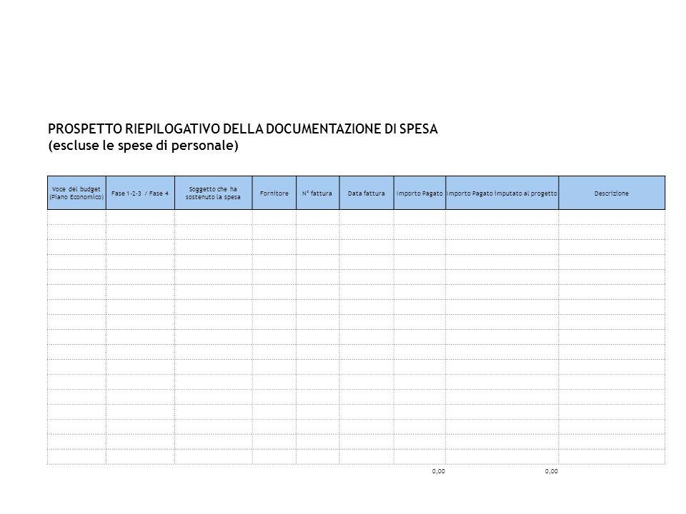 PROSPETTO RIEPILOGATIVO DELLA DOCUMENTAZIONE DI SPESA (escluse le spese di personale) Voce del budget (Piano Economico) Fase 1-2-3 / Fase 4 Soggetto c