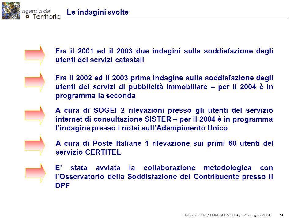 14 Ufficio Qualità / FORUM PA 2004 / 12 maggio 2004 14 Le indagini svolte Fra il 2002 ed il 2003 prima indagine sulla soddisfazione degli utenti dei s