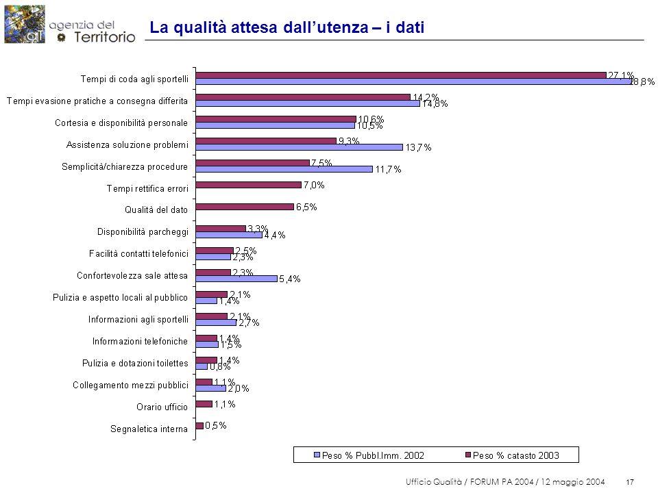 17 Ufficio Qualità / FORUM PA 2004 / 12 maggio 2004 17 La qualità attesa dall'utenza – i dati