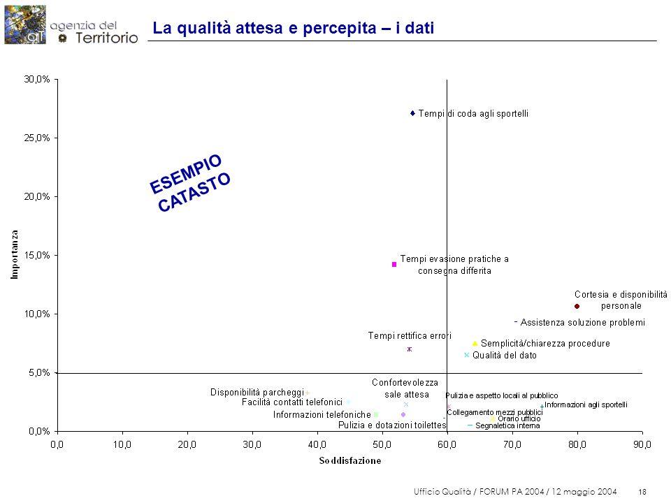 18 Ufficio Qualità / FORUM PA 2004 / 12 maggio 2004 18 La qualità attesa e percepita – i dati ESEMPIO CATASTO