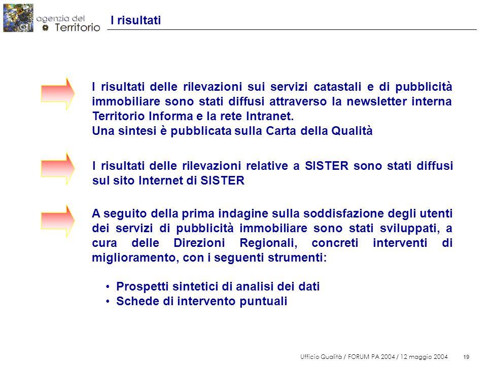 19 Ufficio Qualità / FORUM PA 2004 / 12 maggio 2004 19 I risultati A seguito della prima indagine sulla soddisfazione degli utenti dei servizi di pubb