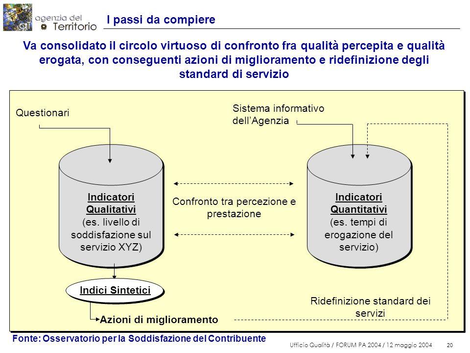 20 Ufficio Qualità / FORUM PA 2004 / 12 maggio 2004 20 I passi da compiere Indicatori Qualitativi (es.