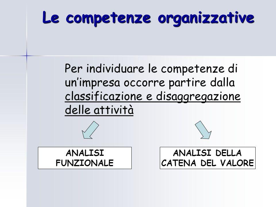Le competenze organizzative Per individuare le competenze di un'impresa occorre partire dalla classificazione e disaggregazione delle attività ANALISI