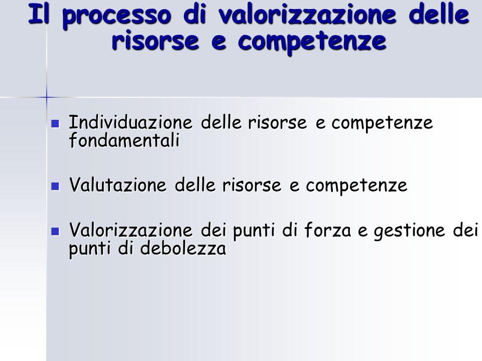 Il processo di valorizzazione delle risorse e competenze Individuazione delle risorse e competenze fondamentali Individuazione delle risorse e compete