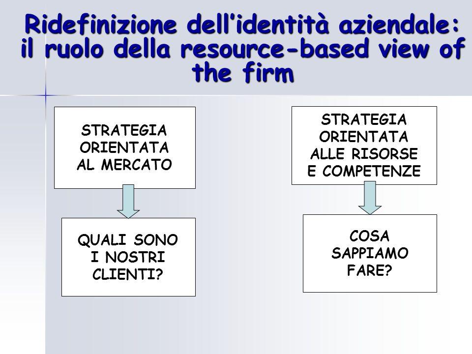 Ridefinizione dell'identità aziendale: il ruolo della resource-based view of the firm QUALI SONO I NOSTRI CLIENTI? STRATEGIA ORIENTATA AL MERCATO COSA
