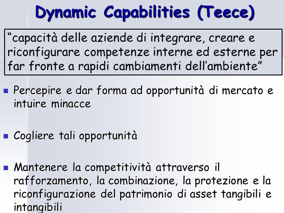 """Dynamic Capabilities (Teece) """"capacità delle aziende di integrare, creare e riconfigurare competenze interne ed esterne per far fronte a rapidi cambia"""