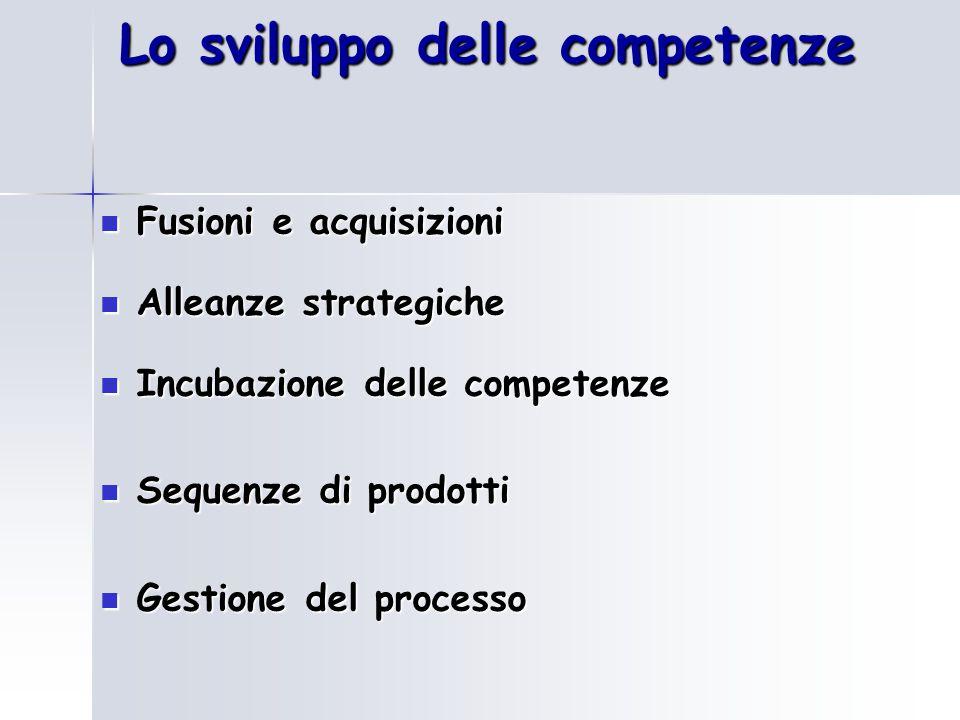 Lo sviluppo delle competenze Fusioni e acquisizioni Fusioni e acquisizioni Alleanze strategiche Alleanze strategiche Incubazione delle competenze Incu
