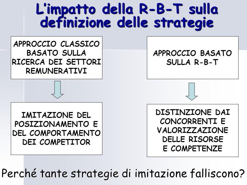 L'impatto della R-B-T sulla definizione delle strategie IMITAZIONE DEL POSIZIONAMENTO E DEL COMPORTAMENTO DEI COMPETITOR APPROCCIO CLASSICO BASATO SUL