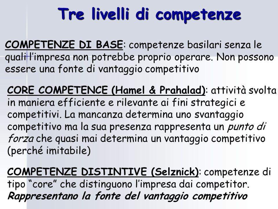 Tre livelli di competenze COMPETENZE DI BASE: competenze basilari senza le quali l'impresa non potrebbe proprio operare. Non possono essere una fonte