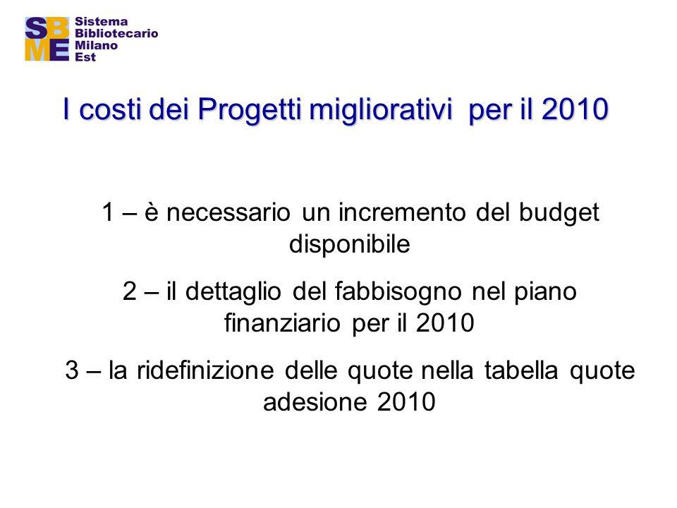 I costi dei Progetti migliorativi per il 2010 1 – è necessario un incremento del budget disponibile 2 – il dettaglio del fabbisogno nel piano finanziario per il 2010 3 – la ridefinizione delle quote nella tabella quote adesione 2010