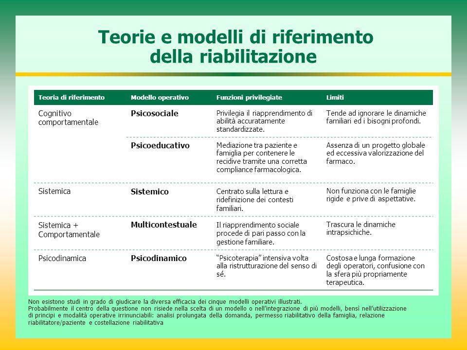 Teorie e modelli di riferimento della riabilitazione Teoria di riferimentoModello operativoFunzioni privilegiateLimiti Cognitivo comportamentale Psico