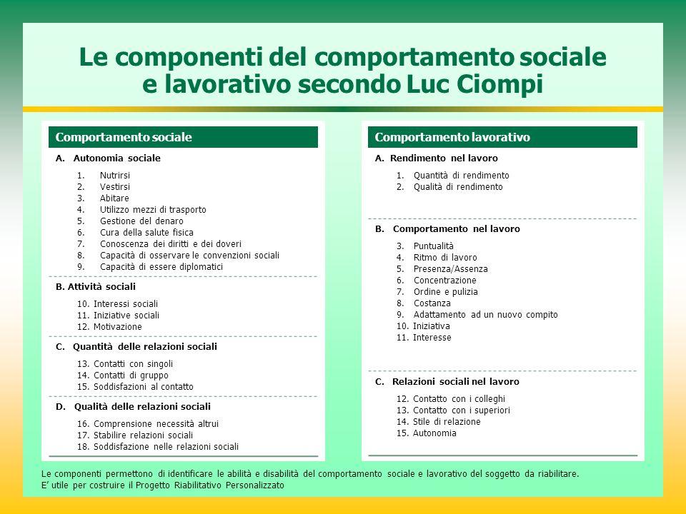 Le componenti del comportamento sociale e lavorativo secondo Luc Ciompi Comportamento sociale A. Autonomia sociale 1. Nutrirsi 2. Vestirsi 3. Abitare