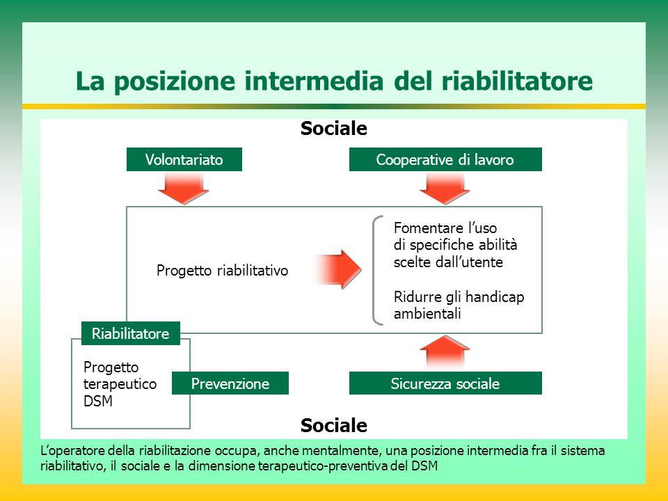 Progetto terapeutico DSM La posizione intermedia del riabilitatore Sociale L'operatore della riabilitazione occupa, anche mentalmente, una posizione i