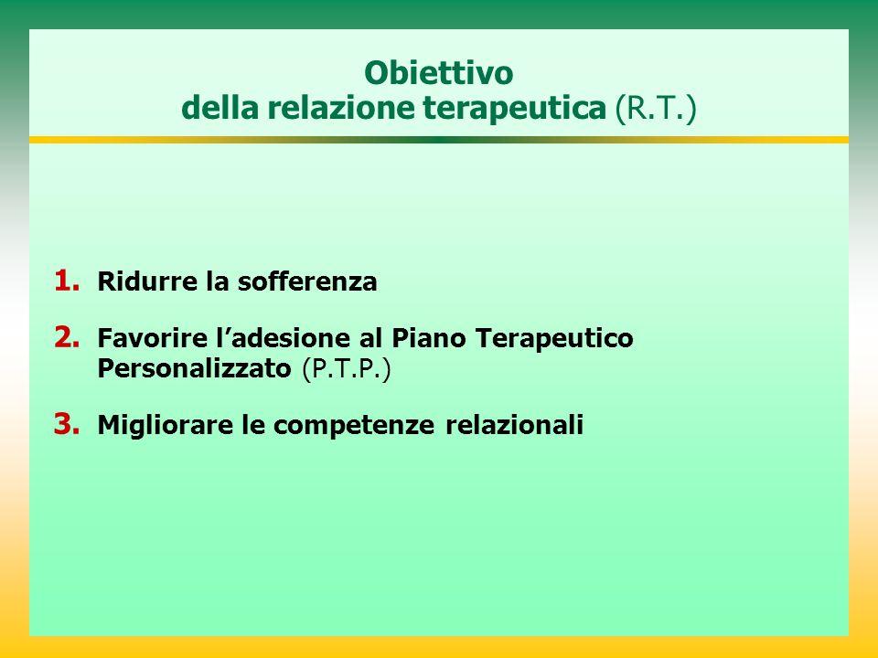 Obiettivo della relazione terapeutica (R.T.) 1. Ridurre la sofferenza 2. Favorire l'adesione al Piano Terapeutico Personalizzato (P.T.P.) 3. Migliorar