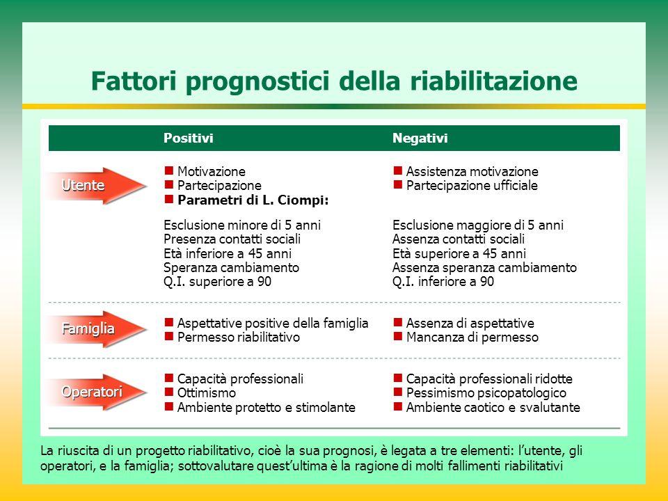 Fattori prognostici della riabilitazione PositiviNegativi Motivazione Partecipazione Parametri di L. Ciompi: Assistenza motivazione Partecipazione uff
