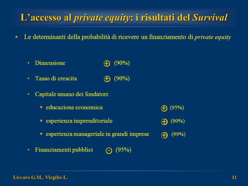 Liccaro G.M., Virgilio L. 11 L'accesso al private equity: i risultati del Survival  Le determinanti della probabilità di ricevere un finanziamento di