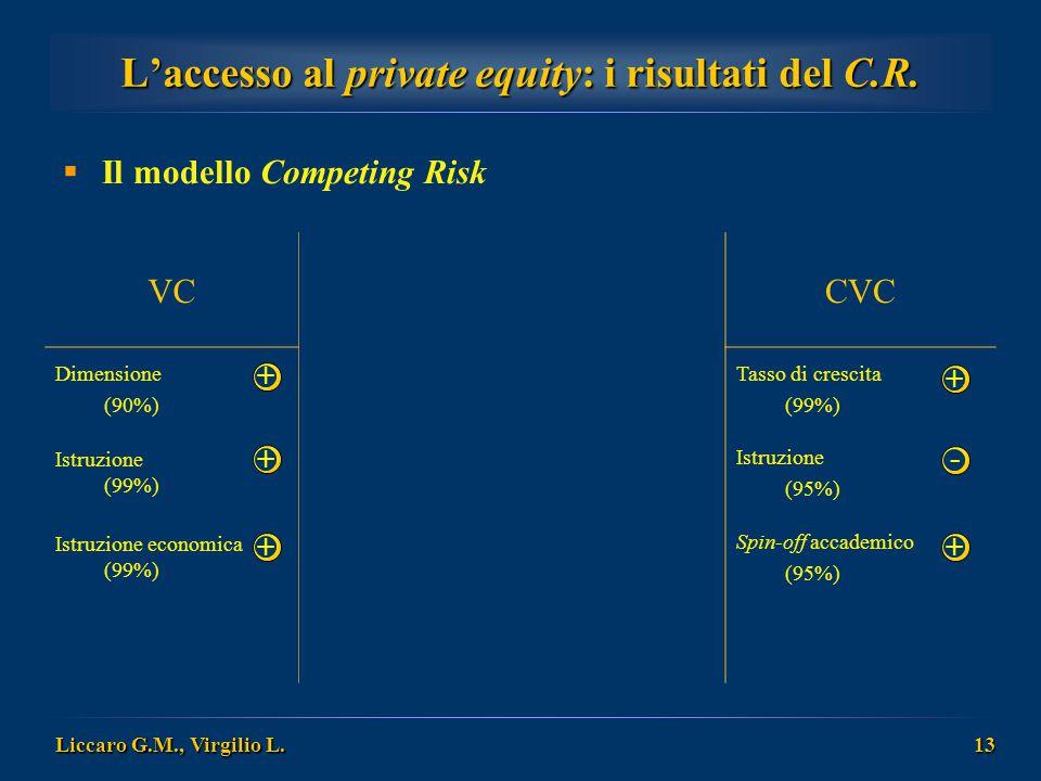 Liccaro G.M., Virgilio L. 13 L'accesso al private equity: i risultati del C.R.  Il modello Competing Risk VCcomuniCVC Dimensione (90%) Esperienza imp