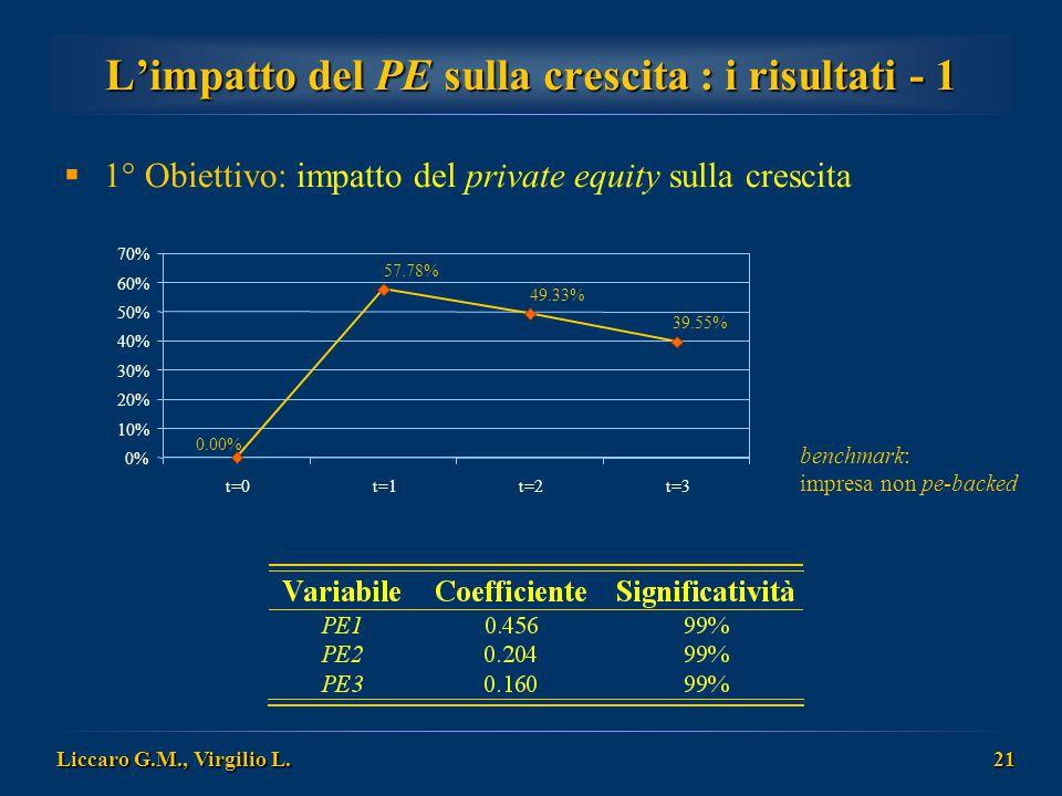 Liccaro G.M., Virgilio L. 21 L'impatto del PE sulla crescita : i risultati - 1  1° Obiettivo: impatto del private equity sulla crescita benchmark: im