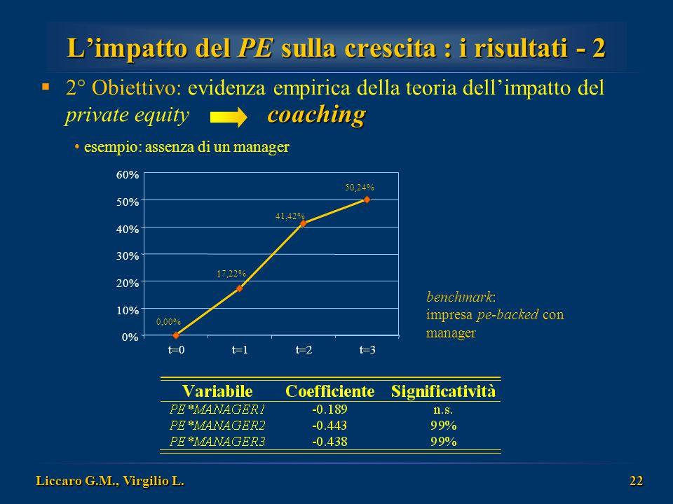 Liccaro G.M., Virgilio L. 22 L'impatto del PE sulla crescita : i risultati - 2  2° Obiettivo: evidenza empirica della teoria dell'impatto del private