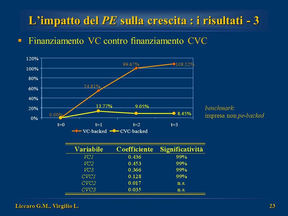 Liccaro G.M., Virgilio L. 23 L'impatto del PE sulla crescita : i risultati - 3  Finanziamento VC contro finanziamento CVC benchmark: impresa non pe-b