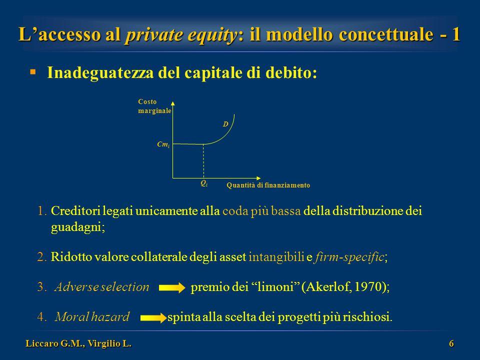 Liccaro G.M., Virgilio L. 6 L'accesso al private equity: il modello concettuale - 1  Inadeguatezza del capitale di debito: Costo marginale QiQi Cm i