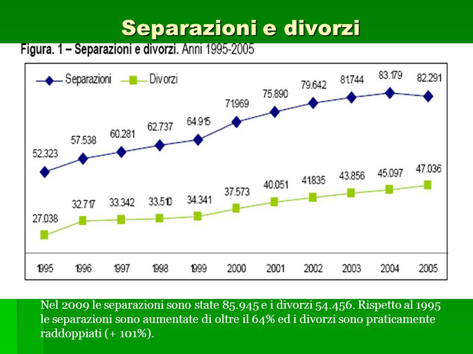 Separazioni e divorzi Nel 2009 le separazioni sono state 85.945 e i divorzi 54.456. Rispetto al 1995 le separazioni sono aumentate di oltre il 64% ed