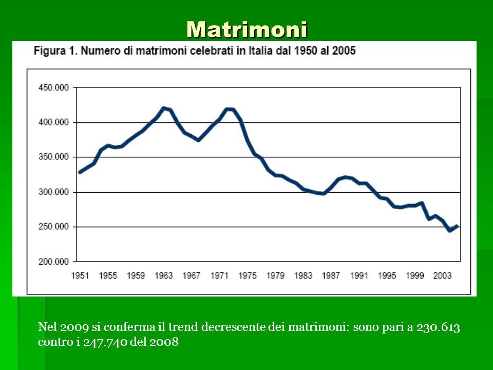 Matrimoni Nel 2009 si conferma il trend decrescente dei matrimoni: sono pari a 230.613 contro i 247.740 del 2008