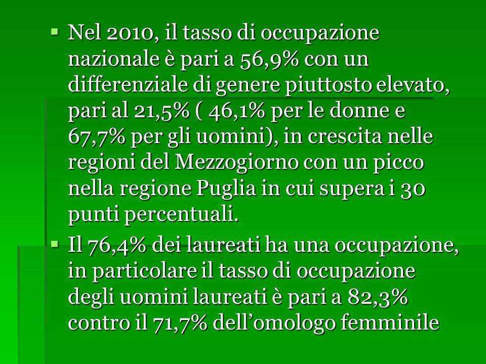  Nel 2010, il tasso di occupazione nazionale è pari a 56,9% con un differenziale di genere piuttosto elevato, pari al 21,5% ( 46,1% per le donne e 67,7% per gli uomini), in crescita nelle regioni del Mezzogiorno con un picco nella regione Puglia in cui supera i 30 punti percentuali.