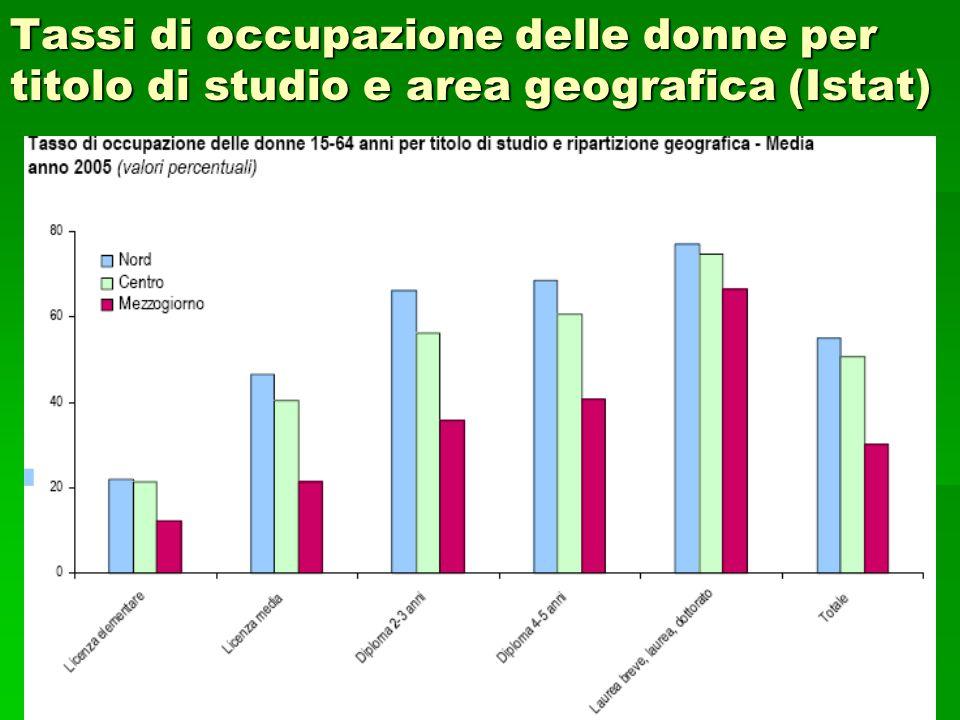 Tassi di occupazione delle donne per titolo di studio e area geografica (Istat)