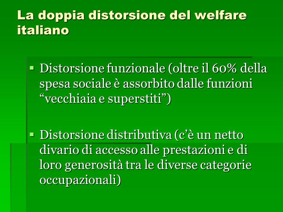 """La doppia distorsione del welfare italiano  Distorsione funzionale (oltre il 60% della spesa sociale è assorbito dalle funzioni """"vecchiaia e supersti"""