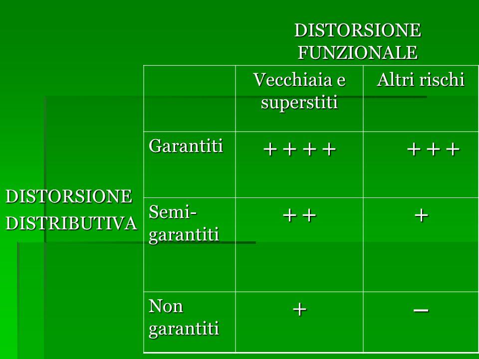 DISTORSIONE FUNZIONALE DISTORSIONEDISTRIBUTIVA Vecchiaia e superstiti Altri rischi Garantiti + + + + + + + + + + Semi- garantiti + + + Non garantiti +–