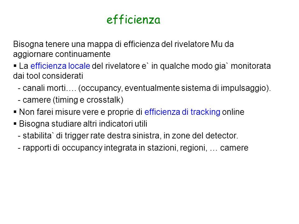 Bisogna tenere una mappa di efficienza del rivelatore Mu da aggiornare continuamente  La efficienza locale del rivelatore e` in qualche modo gia` monitorata dai tool considerati - canali morti….
