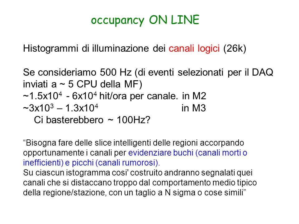 occupancy ON LINE Histogrammi di illuminazione dei canali logici (26k) Se consideriamo 500 Hz (di eventi selezionati per il DAQ inviati a ~ 5 CPU della MF) ~1.5x10 4 - 6x10 4 hit/ora per canale.