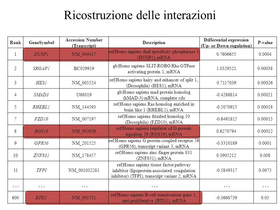 Ricostruzione delle interazioni RankGeneSymbol Accession Number (Transcript) Description Differential expression (Up- or Down-regulation) P-value 1DUSP1NM_004417 ref|Homo sapiens dual specificity phosphatase 1 (DUSP1), mRNA 0.76066550.0004 2SRGAP1BC029919 gb|Homo sapiens SLIT-ROBO Rho GTPase activating protein 1, mRNA 1.03295210.00038 3HES1NM_005524 ref|Homo sapiens hairy and enhancer of split 1, (Drosophila) (HES1), mRNA 0.71170390.00026 4SMAD3U68019 gb|Homo sapiens mad protein homolog (hMAD-3) mRNA, complete cds -0.42868140.00021 5RHEBL1NM_144593 ref|Homo sapiens Ras homolog enriched in brain like 1 (RHEBL1), mRNA -0.50709150.00018 7FZD10NM_007197 ref|Homo sapiens frizzled homolog 10 (Drosophila) (FZD10), mRNA -0.64918150.00015 8RGS16NM_002928 ref|Homo sapiens regulator of G-protein signaling 16 (RGS16), mRNA 0.62707940.00012 9GPR56NM_201525 ref|Homo sapiens G protein-coupled receptor 56 (GPR56), transcript variant 3, mRNA -0.33101890.0001 10ZNF831NM_178457 ref|Homo sapiens zinc finger protein 831 (ZNF831), mRNA 0.39052120.008 11TFPINM_001032281 ref|Homo sapiens tissue factor pathway inhibitor (lipoprotein-associated coagulation inhibitor) (TFPI), transcript variant 2, mRNA -0.58493170.0075...