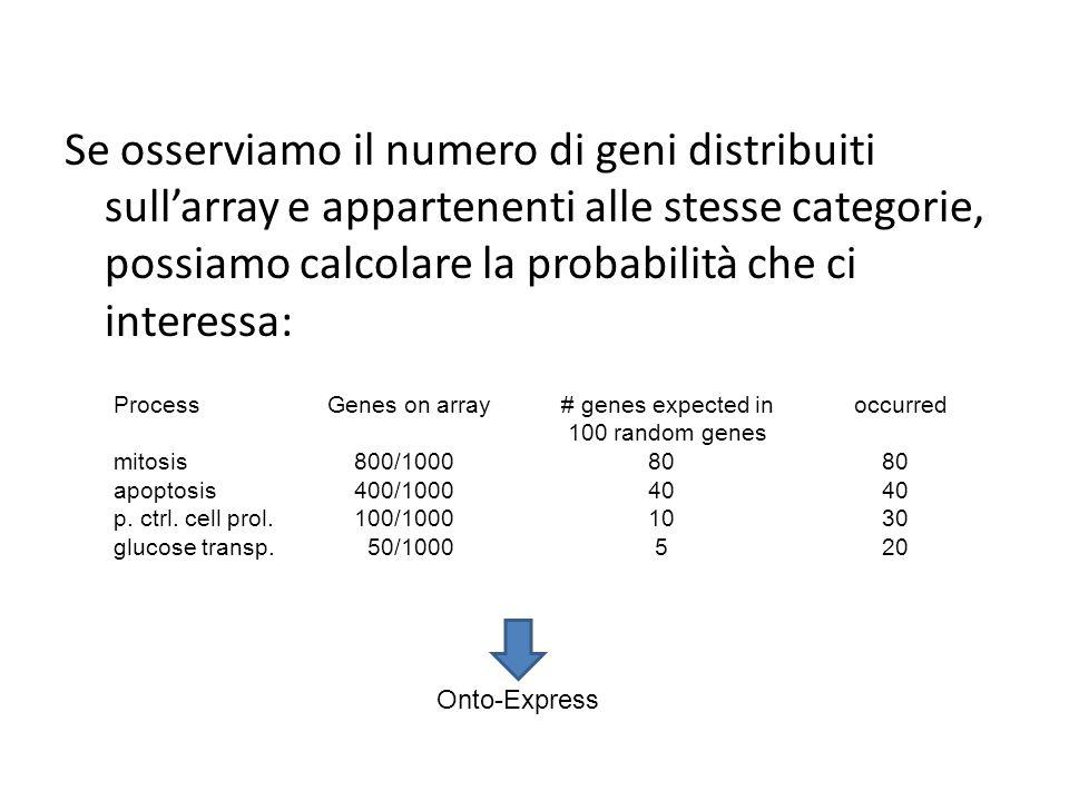 Se osserviamo il numero di geni distribuiti sull'array e appartenenti alle stesse categorie, possiamo calcolare la probabilità che ci interessa: ProcessGenes on array # genes expected in occurred 100 random genes mitosis 800/100080 80 apoptosis 400/100040 40 p.